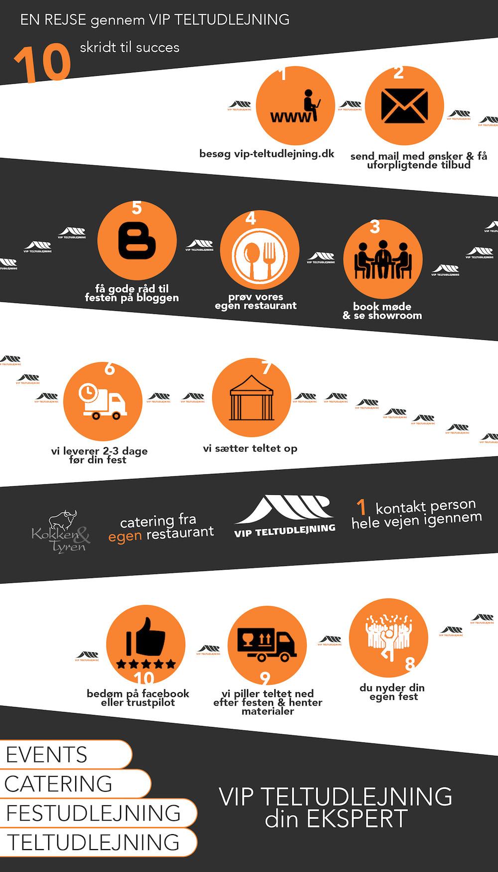 teltudlejning infografik